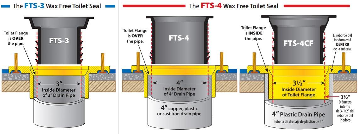 Fernco Wax Free Toilet Seal Toilet Seal Toilet Bowl Seal