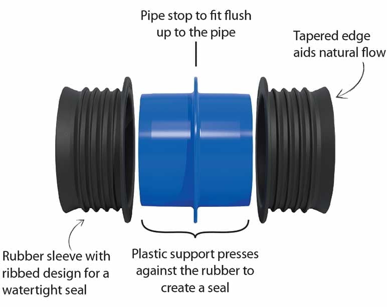 Icon Pushfit Coupling - Features