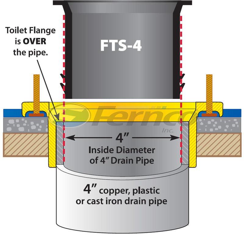 closet flange installation instructions
